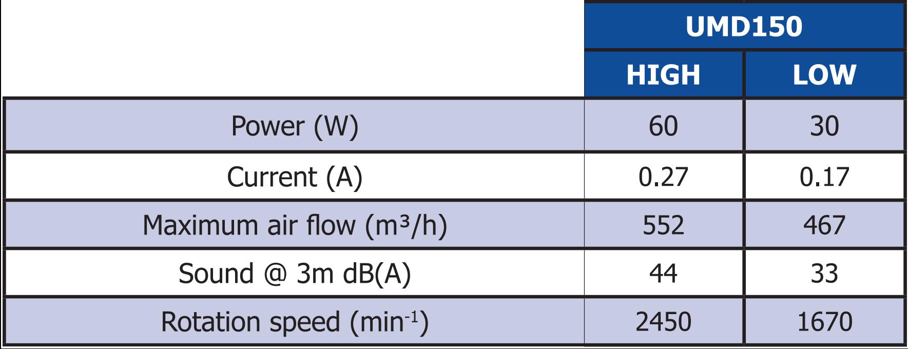 National Ventilation Monsoon UMD150T 150mm Timer In-line Fan (552m³/h)